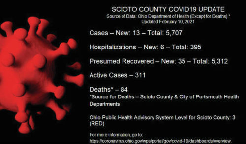 1 death; 13 new cases reported Wednesday