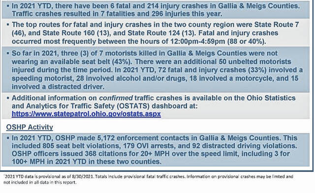Year-to-date crash information from Gallia and Meigs counties through Aug. 30.
