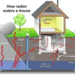 Citizens urged to test for radon