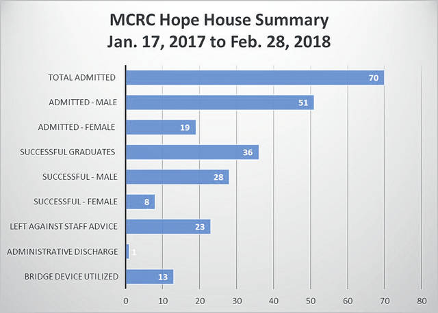 Sam Wildow | AIM Media Midwest graphic Information from the Miami County Recovery Council (MCRC) on the success rates of those admitted to the Hope House between Jan. 17 and Feb. 28