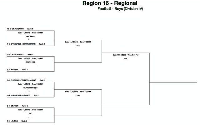 The OHSAA Region 16 bracket football bracket.