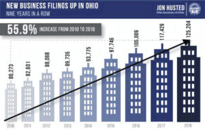 Ohio: '18 sets record for new businesses