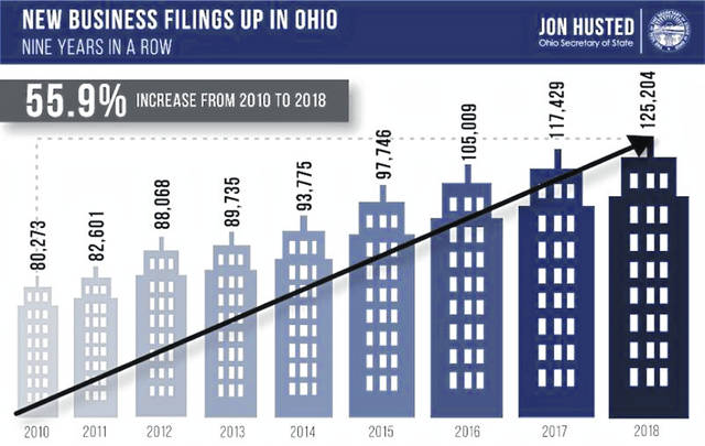 The number of new businesses in Ohio keeps going up, according to the secretary of state's filings information.