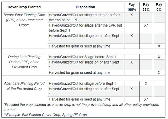 This table is used to estimate the impact on prevented planting payments determined by when the producer planted the cover crop and when he or she intends to hay or graze the cover crop. This is for 2019 only.