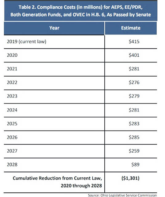 "This table, also from the non-partisan Ohio Legislative Service Commission, shows the estimated annual savings generated through the repeal of ""Ohio's expensive, failed electricity mandates,"" according to Rep. Wilkin. ""Overall, this repeal will save ratepayers a combined $1.3 billion through the life of the Ohio Nuclear and Renewable Generation Fund program."""