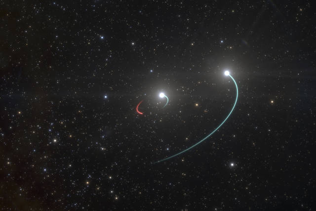 This illustration provided by the European Southern Observatory in May 2020 shows the orbits of the objects in the HR 6819 triple system. The group is made up of an inner binary with one star, orbit in blue, and a newly discovered black hole, orbit in red, as well as a third star in a wider orbit, blue. The team originally believed there were only two objects, the two stars, in the system. However, as they analysed their observations, they revealed a third, previously undiscovered body in HR 6819: a black hole, the closest ever found to Earth, about 1000 light years away. The black hole is invisible, but it makes its presence known by its gravitational pull, which forces the luminous inner star into an orbit. The objects in this inner pair have roughly the same mass and circular orbits. (L. Calçada/ESO via AP)