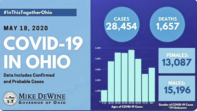 The must recent COVID-19 numbers for the State of Ohio.