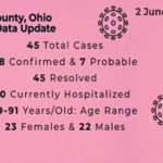County: All COVID-19 cases now in 'resolved' category; DeWine says schools can open in fall, decisions will be local