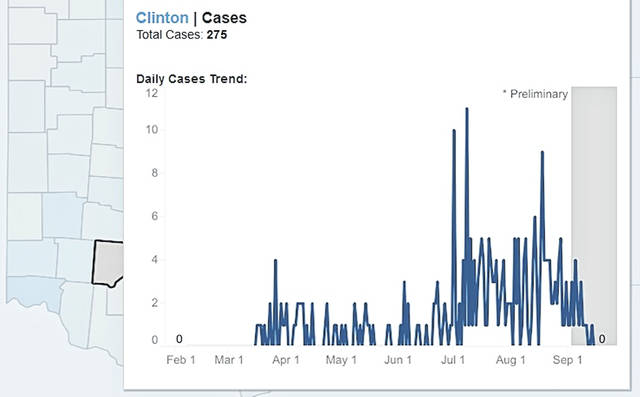 "This graphic shows the daily and monthly trends in Clinton County. Also, at his Thursday update, Ohio Gov. Mike DeWine said, ""It is critically important that you get a flu vaccine this year and get it early. The flu shot is another layer of protection, helps prevent strain on our healthcare system and keeps our workforce healthy."""