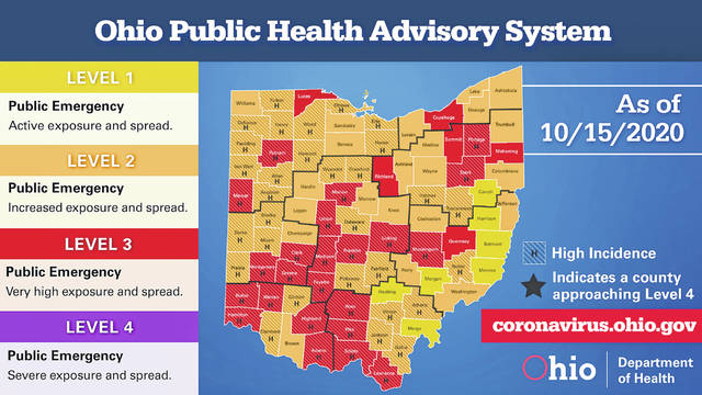 The State of Ohio reported a record number of new cases for one day with 2,039 on Wednesday. Thursday's number topped that with 2,178. Clinton County remains in the orange alert level. As of the 2 p.m. Thursday update, the state shows 165,627 confirmed cases and 10,216 probable ones for a total of 175,843 including 16,824 hospitalizations, 4,730 confirmed deaths and 308 probable ones due to COVID-19 for a total of 5,038.