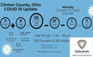 Locally and statewide, COVID-19 cases on the rise