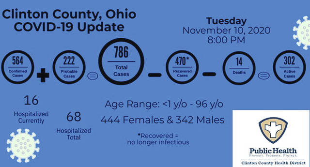 Clinton County's reported COVID-19 data as of Tuesday night.