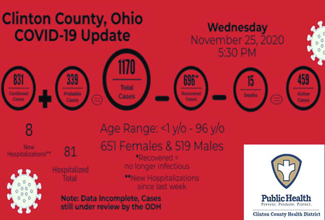 The most recent statistics reported by Clinton County. Health Commissioner Pamela Walker-Bauer points out that the state dashboard numbers are behind what the county is reporting.