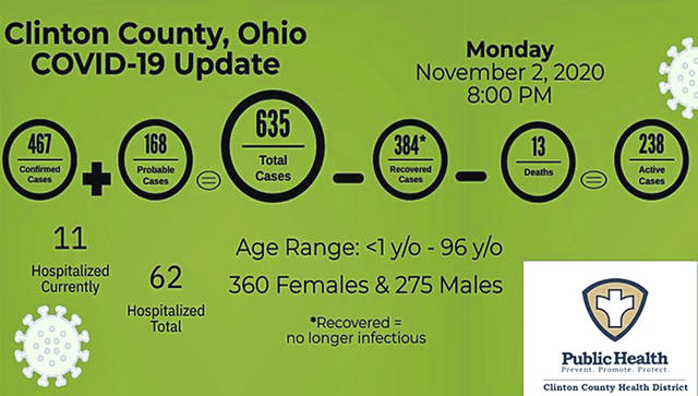 Clinton County's COVID-19 update as of 8 p.m. Monday. The 635 total is up from 457 on Oct. 21.
