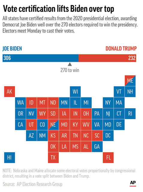 All states have certified results of the 2020 presidential election ahead of a Dec. 14 meeting of electors. (AP Graphic)