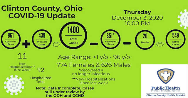 These are the numbers reported by the Clinton County Health District as of Thursday night.