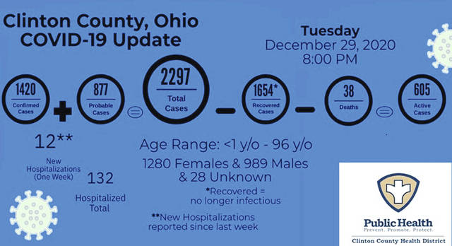 These are the most recent statistics on COVID-19 for Clinton County as of Tuesday night.