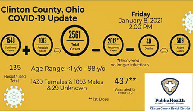 This is Clinton County's COVID-19 dashboard as of Friday afternoon. The death toll is 40, one fewer than the previously reported total due to a death being reassigned to another county, according to the Clinton County Health District.
