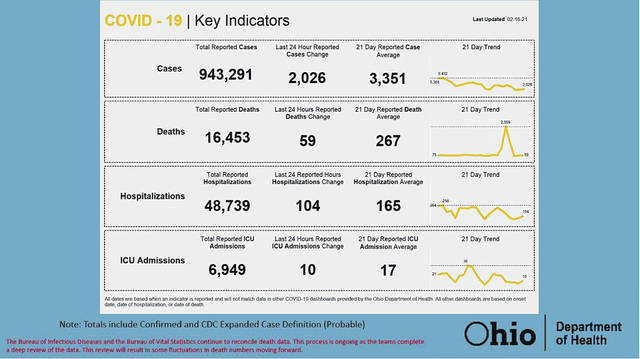 The COVID-19 statistics for Ohio as of Tuesday.