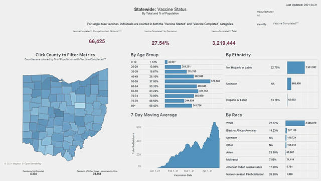 The Ohio COVID-19 vaccination trends dashboard for Wednesday.