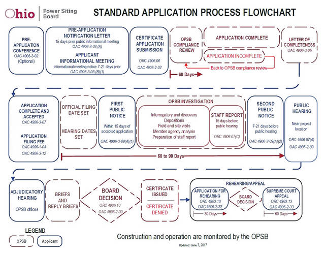 This chart from the state shows the process to be followed.