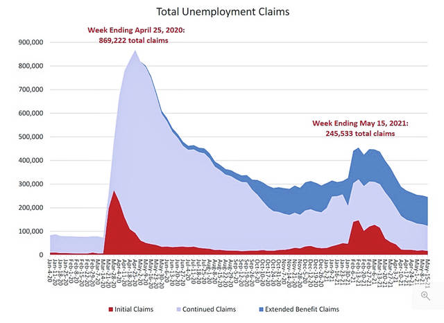This graph shows the month-to-month trends in unemployment claims in Ohio.