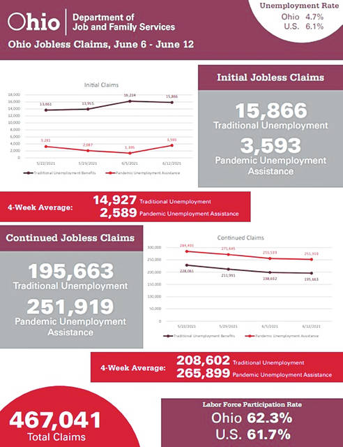 This graphic shows the most recent numbers reported by the State of Ohio.