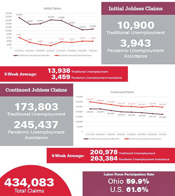 The latest Ohio jobless numbers.