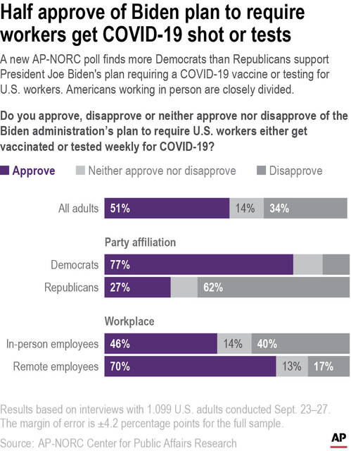 A new AP-NORC poll finds more Democrats than Republicans support President Joe Biden's plan requiring a COVID-19 vaccine or testing for U.S. workers. Americans working in person are closely divided.