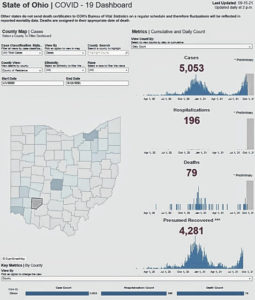 Clinton County surpasses December peak, nearing 700 active COVID cases; CMH ICU at capacity