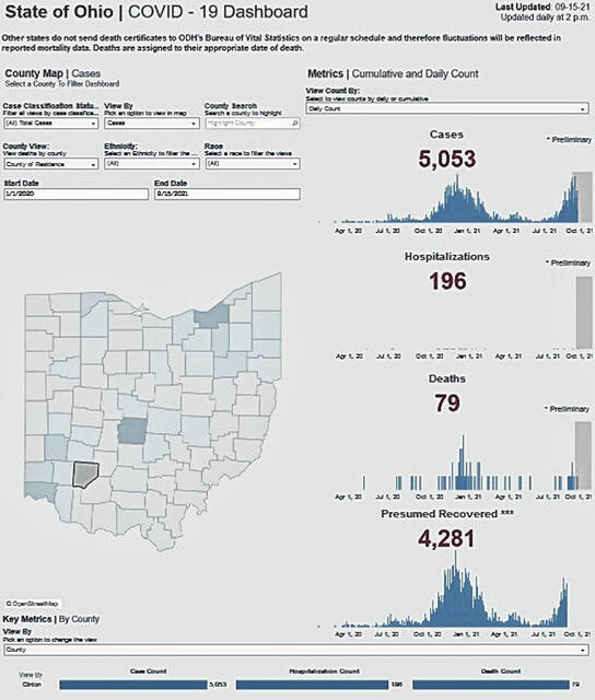 The Ohio COVID-19 dashboard for Clinton County as of Wednesday.