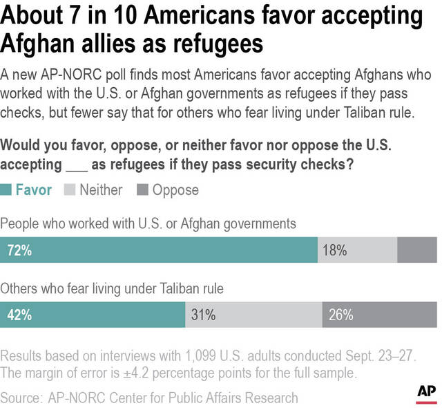 A new AP-NORC poll finds most Americans favor accepting Afghans who worked with the U.S. or Afghan governments as refugees if they pass checks, but fewer say that for others who fear living under Taliban rule.