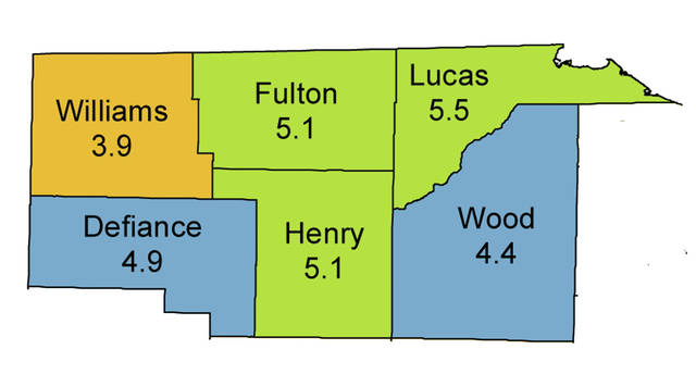 The rate of unemployment increased in Fulton County but fell in Lucas County in July.