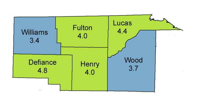 Unemployment rates in Northwest Ohio were below 5% during the month of October.