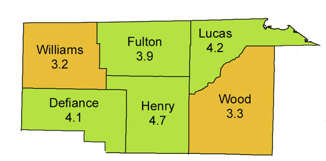 The unemployment rate remained around 4% in Fulton and Lucas counties in December.