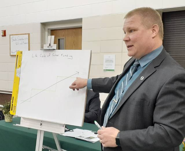 Pike-Delta-York Superintendent Ted Haselman explained a graph displaying the school district's precarious financial condition.
