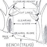 Building trails on your property