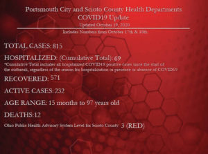 2 deaths, 43 new positive COVID-19 cases through weekend