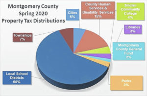 $91 million in tax revenue to be distributed