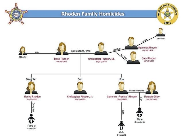 A Rhoden family member relationship graphic from the Ohio AG office.