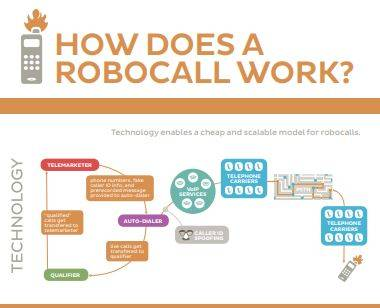"How does a ""robocall"" work? Technology has contributed to a rise in fraudulent and spam phone calls, according to the FTC. Pre-recorded messages, phone number spoofing, and voice-over-internet calling allows telemarketers and predatory businesses to send thousands of calls daily. With little means of tracking and tracing the origination of the calls, the consumer protection agencies encourage people to educate themselves about the practices and to report the incidents when they occur."