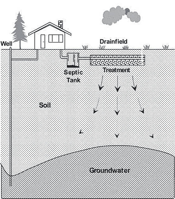 The FSWCD has announced the continuation of a program that provides financial assistance for the repair and/or replacement of failing septic systems.