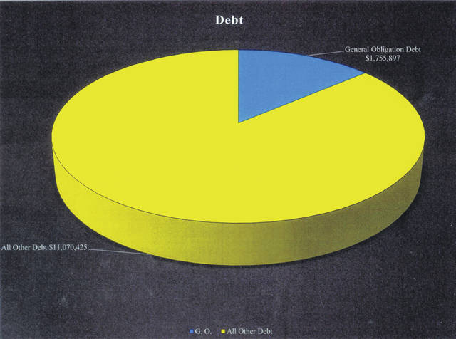 A financial summary of 2019 was presented to the Washington Court House City Council on Wednesday. The presentation included information that the general obligation debt is at $1,755,897 (the blue portion of the pictured pie chart) while all other debt is at $11,070,425 (the yellow portion of the pictured pie chart). According to City Manager Joe Denen, the general obligation debt is what the city must repay no matter what while the other debt is typically debt that is repaid through specific activities within specific funds. He explained this ratio of debt is pretty good.