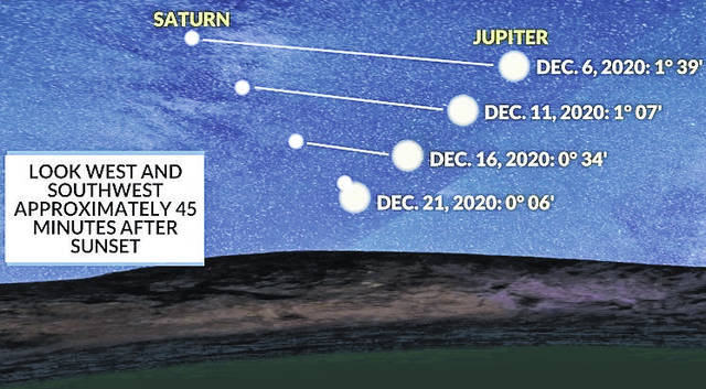 "A rare ""great conjunction"" of the planets Jupiter and Saturn will give the appearance of the biblical Star of Bethlehem on the night of Dec. 21."