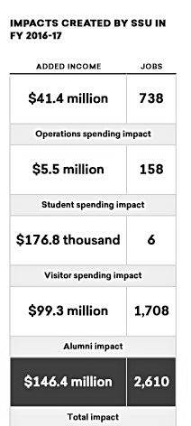 Taken from the SSU commissioned study, this graph shows some of the university's economic impact.