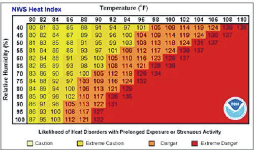 The Heat Index is a measure of how hot it really feels when relative humidity is factored in with the actual air temperature. To find the Heat Index temperature, look at the Heat Index Chart above or check our Heat Index Calculator. As an example, if the air temperature is 96<strong>°</strong>F and the relative humidity is 65%, the heat index is 121F. The National Weather Service will initiate alert procedures when the Heat Index is expected to exceed 105-110F for at least two consecutive days.
