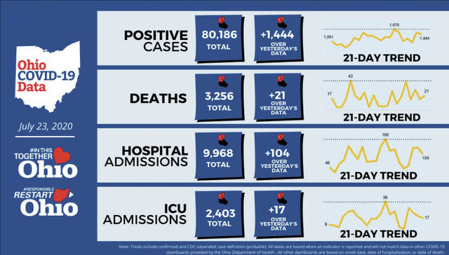The Ohio Department of Health reported increases in cases, hospital admissions, ICU admissions, and deaths on July 23.