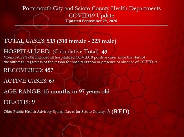 Three COVID-19 Cases in Mason County Tuesday
