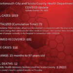 25 new cases, county remains Level 3 Red