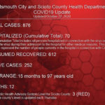 20 new cases reported, Scioto County remains Red